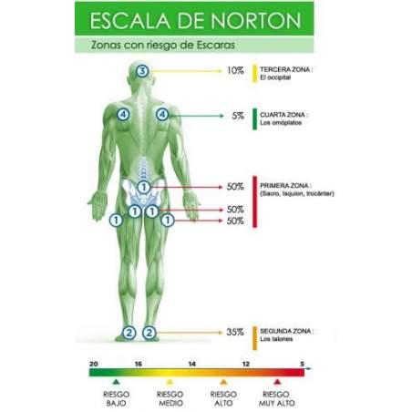 Escolha a almofada ou colchão adequado os passos da escala Norton